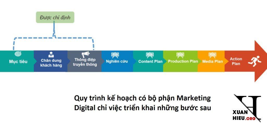 quy trinh lap ke hoach digital marketing co bo phan mkt 1024x495 - Vai trò nhiệm vụ bộ phận và Quy trình lập Kế hoạch Digital ở mỗi Doanh nghiệp