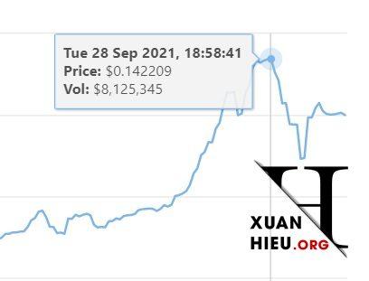 xuanhieu.org theo doi bien dong dbz coin - Lịch sử giá Diamond Boyz Coin (DBZ) biến động cập nhật mới nhất [hienthingay]/[hienthithang]